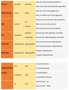 mein-deutschbuch.de - Online Deutsch lernen | Deutsch Arbeitsblätter ...