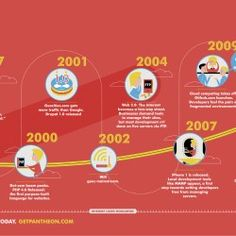 Here is the history of website development in an infographic. The internet was born in 1969, but it wasn't until 1989 that the first website arrived a