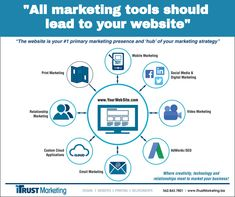 Mobile Marketing, Marketing Tools, Email Marketing, Digital Marketing, Relationship Marketing, Technology, Usa, Business, Tech
