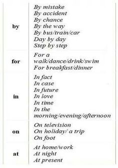 English prepositions This is a great sheet to show the students some prepositional phrases. Learn English Grammar, English Phrases, English Language Learning, English Words, English Lessons, Teaching English, Language Arts, Foreign Language, English Vinglish
