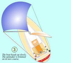 Sail Trim - catalao.cml Sailing Terms, Sailing Lessons, Boat Navigation, Global Weather, Boating Tips, Set Sail, Sailboats, Bra Styles, Common Sense
