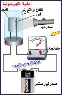 شرح موضوع الخلية الكهروضوئية Kitchen Appliances Coffee Maker Electronic Products