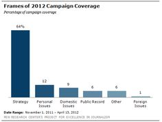 Frames of 2012 Campaign Coverage - Pew Research Center Pew Research Center, Election Votes, Public Opinion, Charts And Graphs, Journalism, Finance, Frames, Campaign, Politics