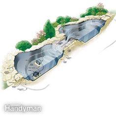 to Build a Water Garden Stream How to build a backyard pond and stream.How to build a backyard pond and stream. Backyard Stream, Garden Stream, Backyard Water Feature, Ponds Backyard, Garden Ponds, Backyard Waterfalls, Koi Ponds, Outdoor Fish Ponds, Backyard Ideas
