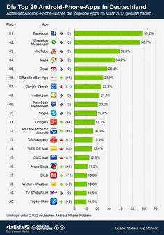 Die Grafik zeigt den Anteil der #Android-Phone-Nutzer, die folgende #Apps im März 2013 genutzt haben. Die Grafik basiert auf der aktuellen Ausgabe des Statista App Monitors.  #statista #infografik