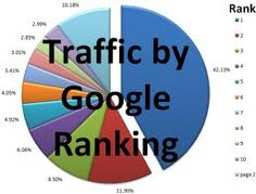 Get on TOP 10 Google ranking