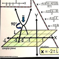 Complex Solutions in Quadratics Shown Graphically - imaginary and complex numbers Complex Plane, Basic Math, Math 2, Free Math, Math Word Walls, Complex Numbers, Middle School Writing, Math Words, Algebra 2