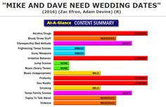 New Full Content Parental Review:  Mike and Dave Need Wedding Dates (http://www.screenit.com/movies/2016/mike_and_dave_need_wedding_dates.html) Comedy: Two brothers get more than they bargained for when they bring two young women to their sister's wedding as their dates.  #movies #families #parenting #MikeAndDaveNeedWeddingDates
