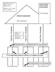 Essay Writing - House Structure works well with Dianne Craft method for struggling writers