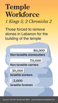 King Solomon's Temple Workforce