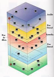 un protocolo de red es el conjunto de reglas que especifican el intercambio de datos u órdenes durante la comunicación entre las entidades que forman parte de una red.
