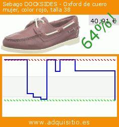 Sebago DOCKSIDES - Oxford de cuero mujer, color rojo, talla 38 (Zapatos). Baja 64%! Precio actual 40,91 €, el precio anterior fue de 113,72 €. https://www.adquisitio.es/sebago/docksides-oxford-cuero-3