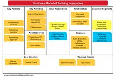 Banking Industry Business Model represented over Business Model Canvas - Via Lynn Stott Business Model Canvas Examples, Business Canvas, Business Model Template, Modelo Canvas, Differentiation Strategies, Banking Industry, Franchise Business, Value Proposition, Design Theory