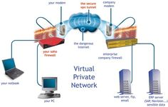 This is how VPN helps you to connect to office network while you are in home. If you want to learn more then visit to http://vpncreative.com/top-vpn-providers
