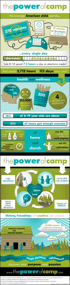 The Power of camp - Camp truly is a transforming experience for youth/children.