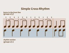 Rhythm and Jazz: Syncopation and Cross-Rhythm | How Jazz Works | UT.8.02x Courseware | edX