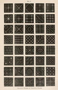 Higo. 4. Figuras de Chladni de placas vibratorias. 1872.