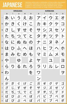 Japanese Hiragana and Katakana charts