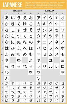 Japanese language learning : Japanese Hiragana and Katakana charts - PinsTrends Japanese Language Proficiency Test, Japanese Language Learning, Learning Japanese, Japanese Sign Language, Japanese Quotes, Japanese Phrases, Japanese Things, How To Learn Japanese, Japanese Food