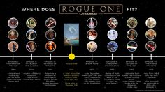 Rogue One Star Wars timeline The Rogue One, Rogue One Star Wars, Star Wars Timeline, Star Wars Watch, Star Wars Film, The Force Star Wars, Timeline Images, Fit Star, Anthology Film