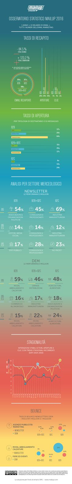 Infografica email marketing 2016 - Email Marketing: Invio e Gestione Newsletter | MailUp