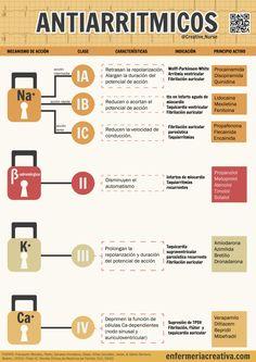 Clasificación antiarrítimicos #enfermeria #enfermeriacreativa