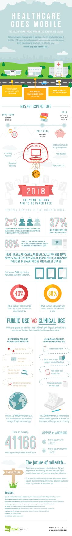 Infographic: compilation of statistics highlighting the benefits to the #NHS of investing in #mHealth and #DigitalHealth
