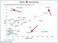 What the size of your country's stock market says about quality of life I Business Insider