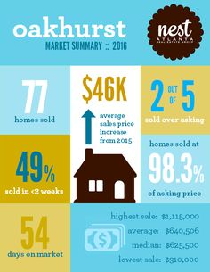 Oakhurst Real Estate Market Report For 2016 This Decatur GA 30030 Neighborhood Is Atlanta HomesPark