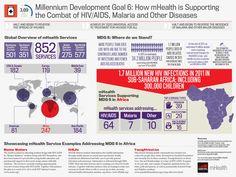 Mobile phones changing lives- #GSMA #MDG Great Inforgraphic! via @drruchibhatt #mHealth #digitalhealth