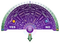 New Pendulum Charts - Spiritual Forums