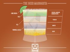 The Beer Margarita (infographic) (super serious stuff )