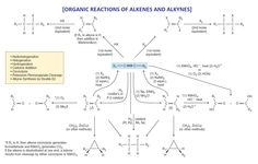 Organic chemistry essay