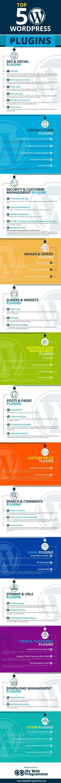Top 50 WordPress Plugins #Infographic #WordPress Confira aqui em http://www.estrategiadigital.pt/category/plugins-wordpress/ as nossas melhores recomendações de Plugins Wordpress