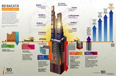 Así evoluciona la construcción del primer rascacielos del país #BDBacata #Infografia
