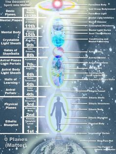 Spirit into Matter.  Dimensional Realms Reference Chart.