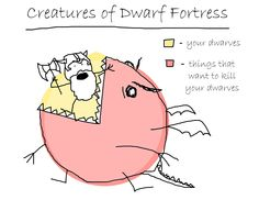 The creatures of Dwarf Fortress