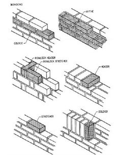 Brick Information, Bond Patterns, Drawings Brick Masonry, Brick Facade, Brick Wall, Brick Design, Facade Design, Brick Architecture, Architecture Details, Uses Of Bricks, Trailer Casa