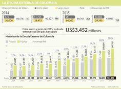Después de 11 años, deuda externa sube a 33% del PIB