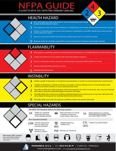 nfpa-704-labeling-guide-creative-safety