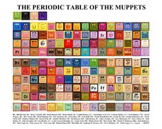 geek, stuff, period tabl, periodic table, pop cultur, the muppets, awesom, mike baboon, baboon design