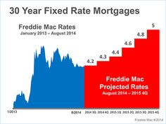 20 year mortgage rates harp