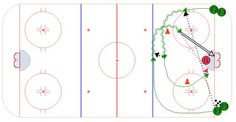 Set up this hockey goalie drill by placing two pylons as shown in the diagram in a staggered position. Hockey Drills, Hockey Goalie, Dek Hockey, Hockey Training, Respect, Coaching, Lego, Play, Sport