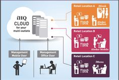 Cloud Based Suite of Applications To Manage Your Chain Retail Locations