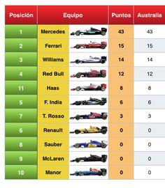 Clasificación del Mundial de Pilotos y Equipos F1 2016 #F1 #Formula1 #AusGP