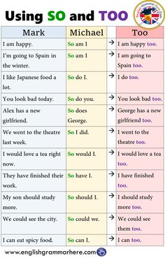 The 12 Verb Tenses, Example Sentences - English Grammar Here English Grammar Tenses, Teaching English Grammar, English Verbs, English Sentences, English Vocabulary Words, English Phrases, English Language Learning, English English, French Language