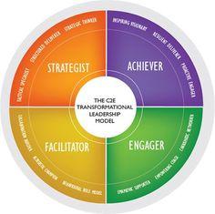 leadership models - Google Search