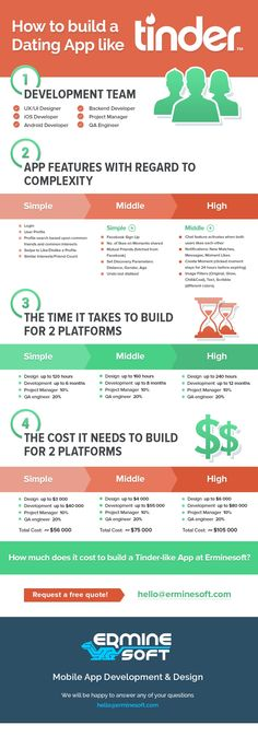 how much does it cost to build a dating website