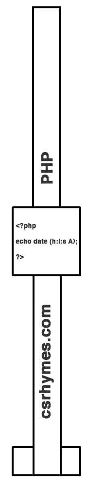 PHP Watch