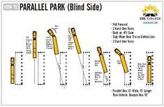 CDL College Truck Driving School Inforgraphic Parallel Parking Blind … - Cars World School Bus Driving, Truck Driving Jobs, Big Rig Trucks, New Trucks, Cdl Test, Parallel Parking, Mechanic Humor, Vehicle Inspection, Heavy Truck